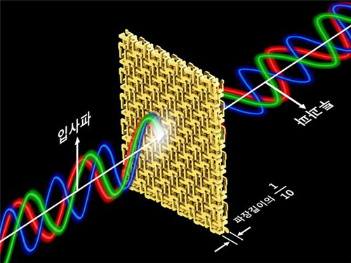 Broadband and Ultrathin Polarization Manipulators Developed 이미지