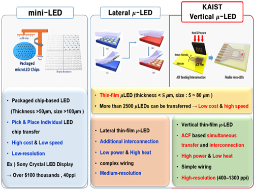 Developing Flexible Vertical Micro LED 이미지
