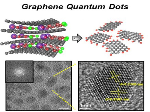 Extracting Light from Graphite: Core Technology of Graphene Quantum Dots Display Developed 이미지