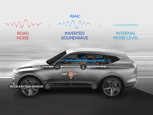 A System Controlling Road Active Noise to Hit the Road 이미지