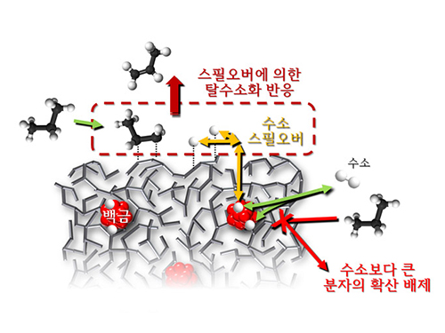Spillover Phenomenon Identified Using Model Catalyst System 이미지