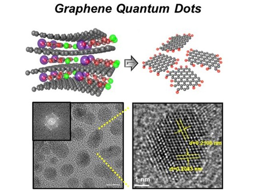 News Article on the Development of Synthesis Process for Graphene Quantum Dots 이미지