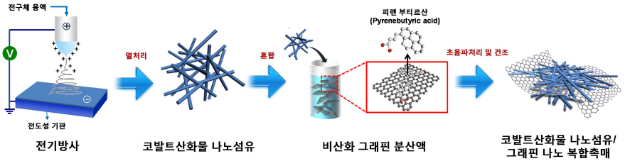 Core Technology for Lithium Air Secondary Battery Developed 이미지