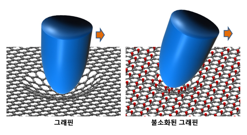 KAIST researchers verify and control the mechanical properties of graphene 이미지