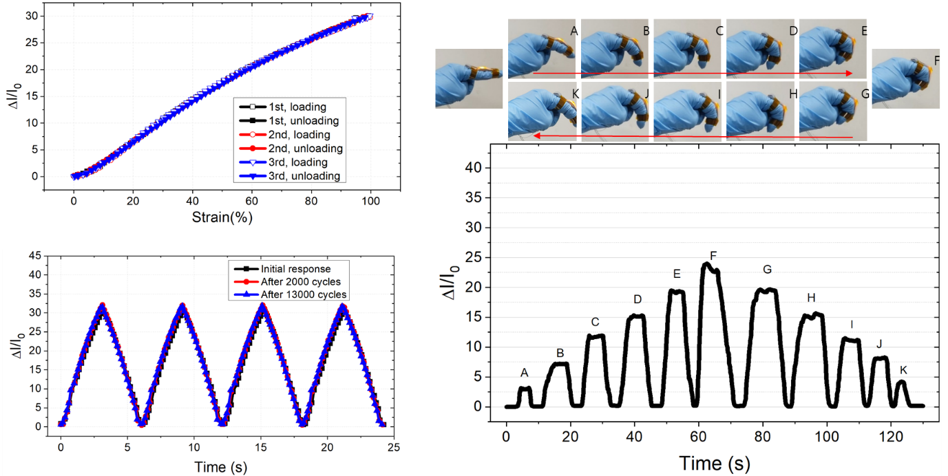 Figure 3. High sensitivity and reliable sensing performance of the proposed sensor and its application to finger bending motion monitoring.