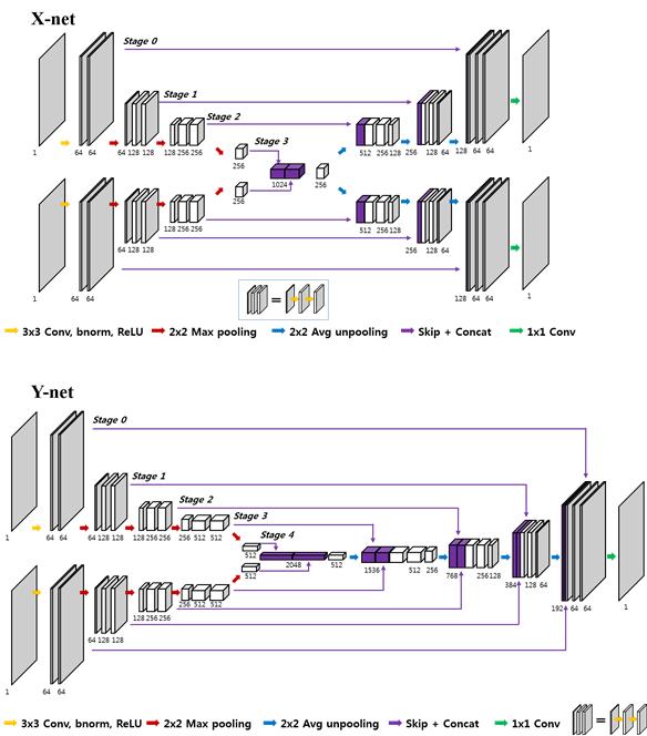 새롭게 개발한 X-net 과 Y-net 의 모식도