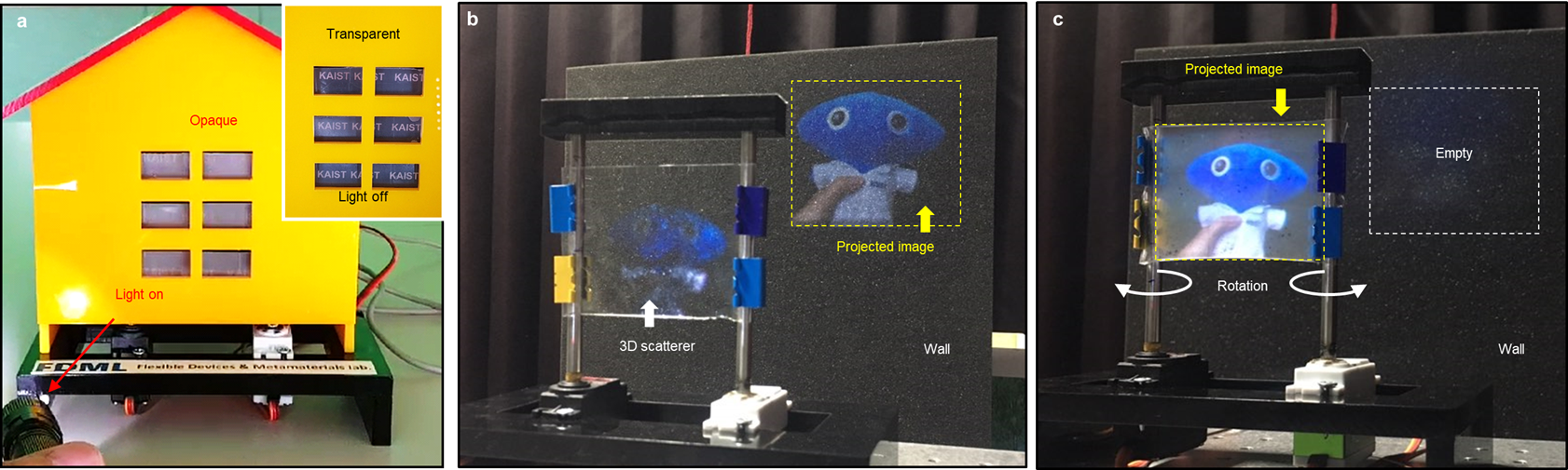 Figure 3. Demonstrations of the internet of things (IoT) applications: a self-regulating mechano-responsive smart window (MSW) device and a beam projection screen