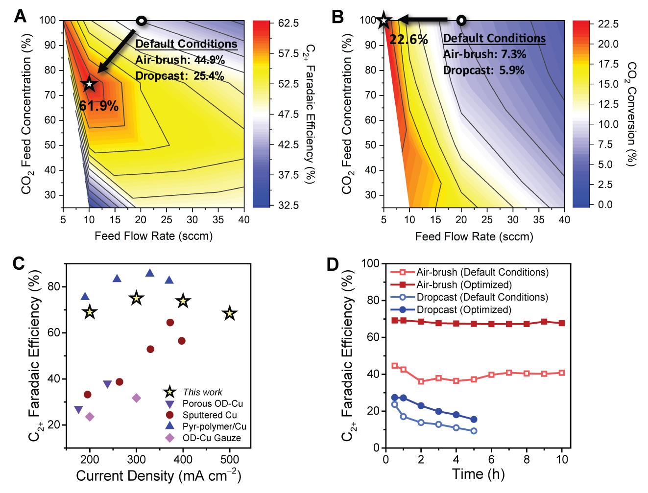 그림 3. 다양한 촉매 층 구조에서 이산화탄소 공급 농도와 유량에 따른 (a) 다탄소화합물의 선택도와 (b) 이산화탄소 전환율을 나타낸 등고선 그래프. 별이 표시된 위치가 가장 높은 선택도와 전환율을 나타낸다. (c) 본 연구의 생성량에 따른 다탄소화합물의 선택도를 보고된 다른 연구 결과와 비교한 그래프, (d) 본 연구에서 최적화된 공정에서 전극의 안정성과 기존 공정에서의 안정성을 비교하는 그래프.