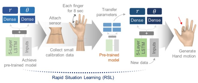 Figure 2: RSL system based on transfer learning