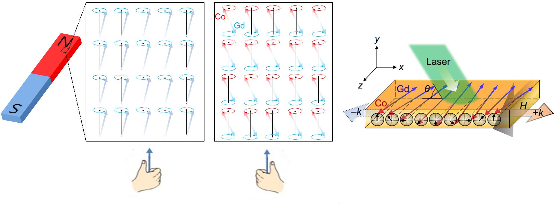 강자성체와 CoGd 준강자성체 내부에서 자화의 오른손 및 왼손 방향 외전 모식도(좌), 스핀파와 브릴루앙 산란 측정 모식도(우)