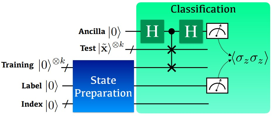 Figure 1: Aquantum circuit for implementing the non-linear kernel-based binary classification.