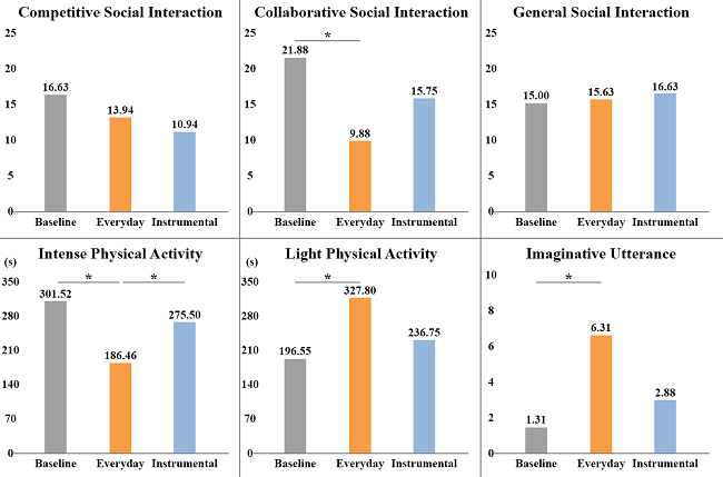 Figure 2. Differences in social interaction, physical activity, and imaginative utterances under the condition of baseline, everyday sound, and instrumental sound