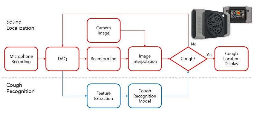 Figure 3. Cough detection camera and its signal processing block diagram.