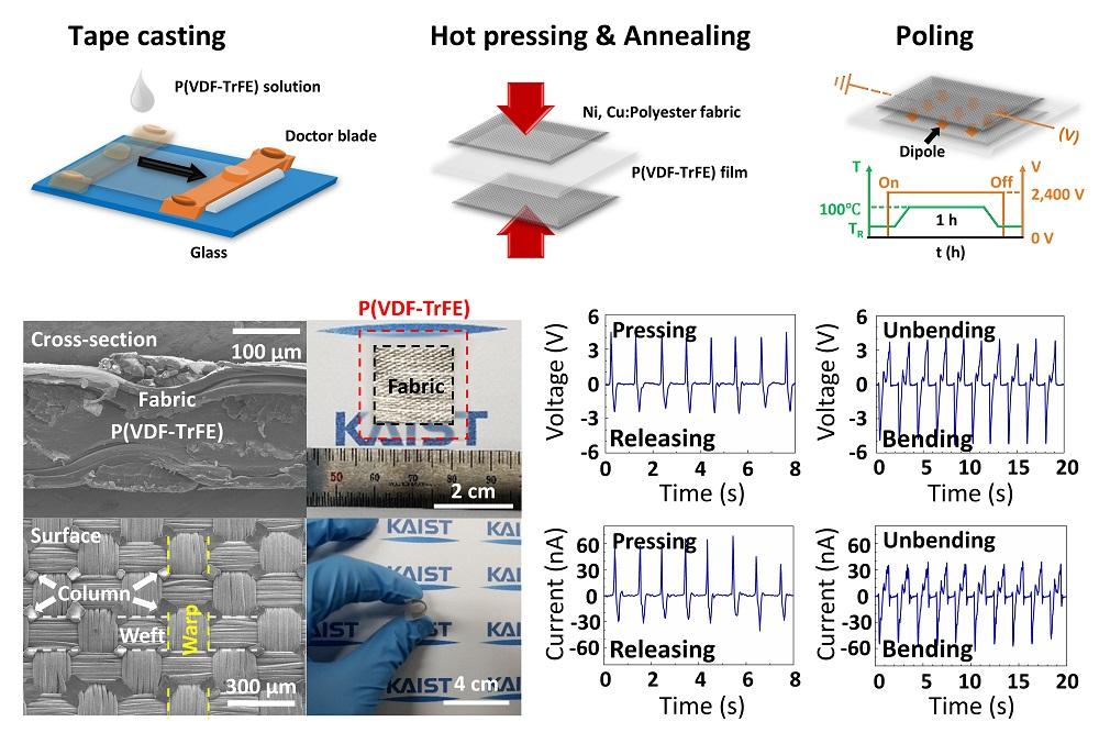 그림 1. 핫프레싱을 이용한 패브릭 기반 웨어러블 에너지 하베스터의 제조 방법과 구조 및 소자의 압전 에너지 하베스팅 특성 분석 결과
