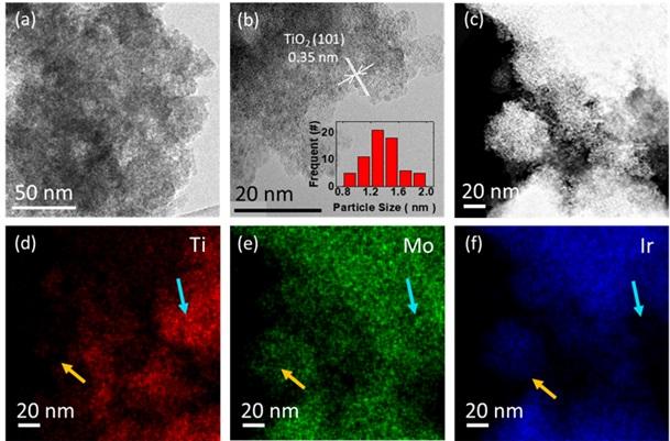 그림 1. Ir/TiO2-MoOx 담지촉매의 투과 현미경(TEM) 이미지와 에너지 분산형 분광분석(EDS) 이미지