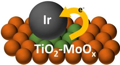 그림 2. Ir/TiO2-MoOx 에서 이리듐 촉매와 티타늄-몰리브데넘 산화물의 상호작용