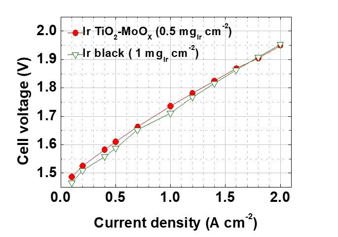그림 3. 상용 이리듐 촉매와 이리듐 사용량을 절반으로 줄인 Ir/TiO2-MoOx 촉매의 수전해 성능