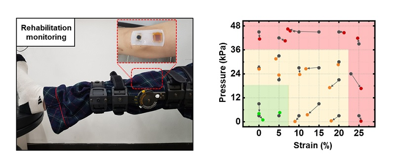 그림 2. 맥신 기반의 무선 센서를 무릎 수술 이후에 재발 방지를 위한 모니터링 시스템에 적용한 사진(좌), 딥러닝 기법을 활용해 압력과 인장을 구분하여 측정(우)