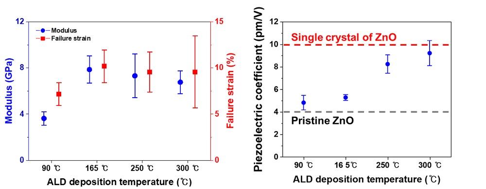 그림 2. 제조 온도에 따른 3차원 아연 산화물 트러스 구조체의 기계적 탄성 변형률과 탄성계수 및 압전 계수