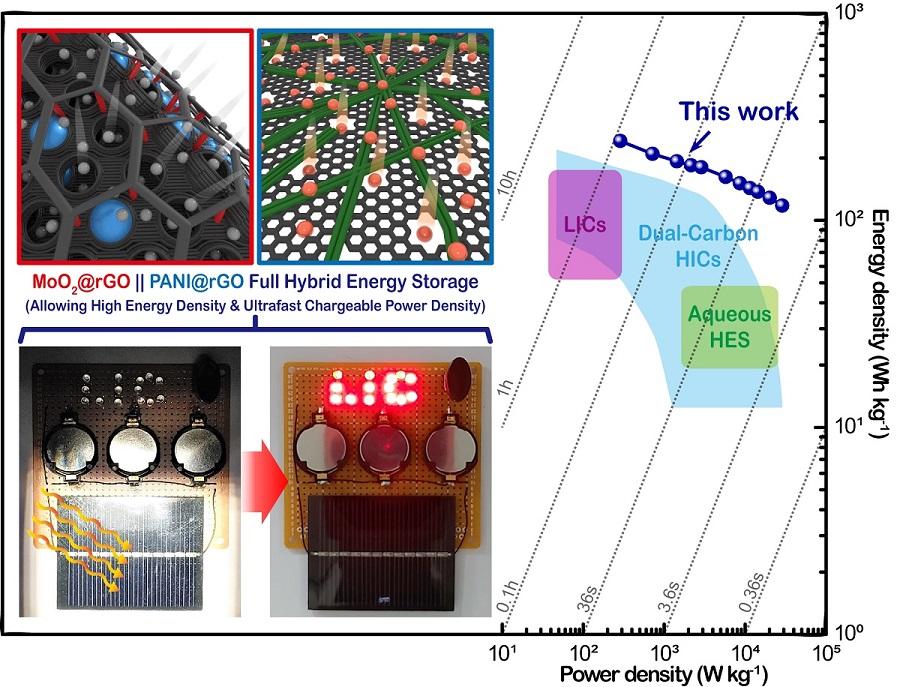 그림 2. 기존 에너지 저장 소자를 상위하는 고에너지 고출력 밀도를 보여주는 라곤 플롯과 태양전지 모듈을 활용한 급속 충전된 소자 특성 구현 사진