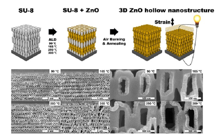 Figure. Conceptual schematics and SEM images of 3D ZnO hollow nanostructure deposited at 90, 165, 250, and 300 ℃ after removal of the epoxy template.