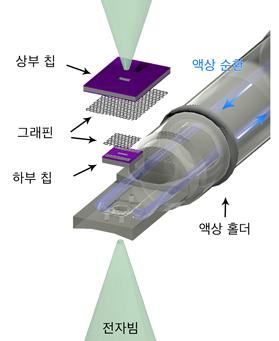 그림 1. 그래핀 액상 유동 칩의 모식도