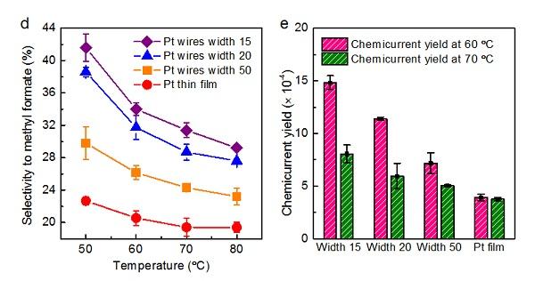 그림 3. 개발한 핫전자 촉매소자에서 백금 나노선의 선폭(금속-산화물 계면의 농도)에 따른 촉매 선택도 및 핫전자 검출 효율 변화