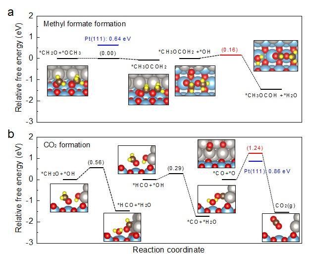 그림 4. 밀도범함수 계산을 통한 백금 나노선-타이타니아 촉매에 형성된 금속-산화물 계면 나노구조에서의 메탄올 산화 반응 경로(메틸 포르메이트 및 이산화탄소 생성)에 따른 활성화 에너지 변화