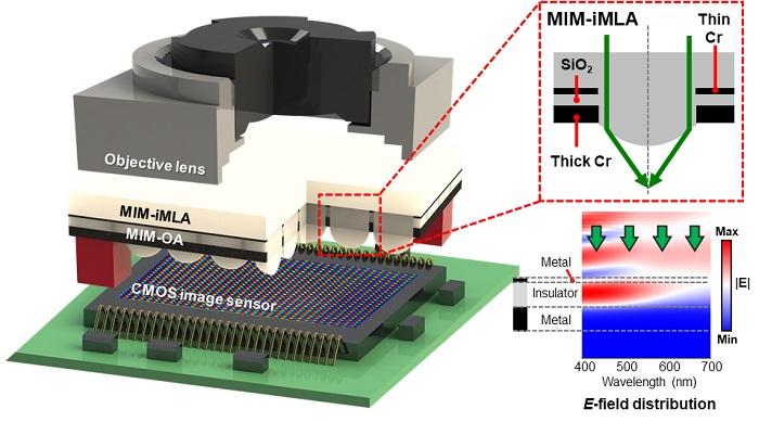 그림 1. 고대비 초박형 라이트필드 카메라 및 광흡수층을 갖는 미세렌즈의 모식도