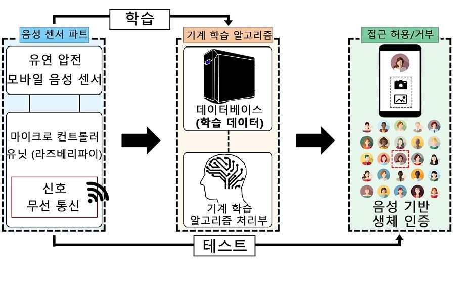 그림 2. 인공지능을 통한 화자 식별 개략도