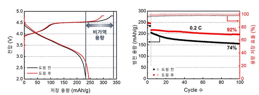 그림 2. 바나듐 이온 도핑 전후 양극 소재의 산소 반응으로 인한 비가역 용량차이 및 사이클 수명성능