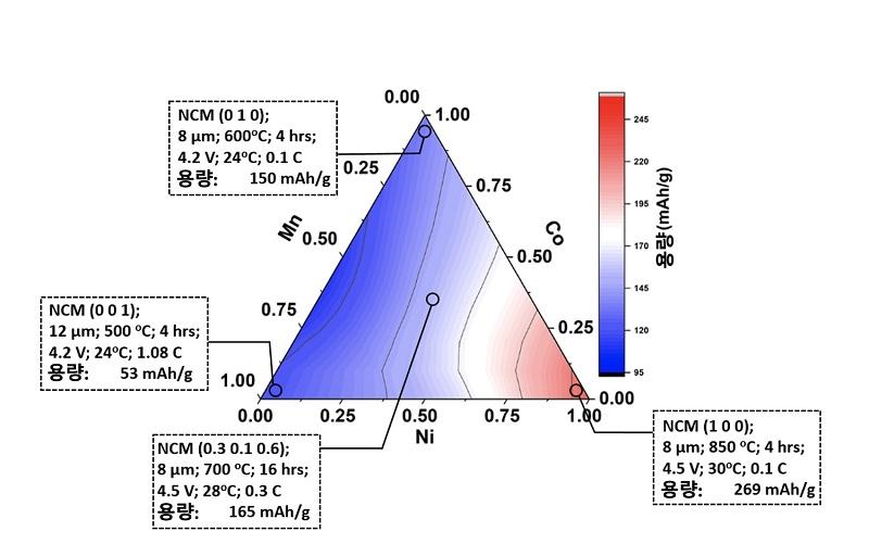 그림 2. 배터리 NCM 양극 소재의 삼각 그래프