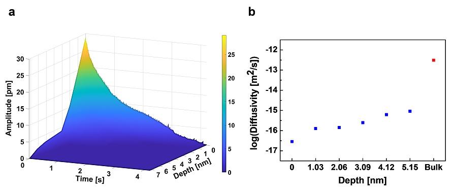 그림 2. (a) 시간과 거리에 따른 전기화학 변위 현미경 결과, (b) 깊이에 따른 이온 확산계수 계산 결과.