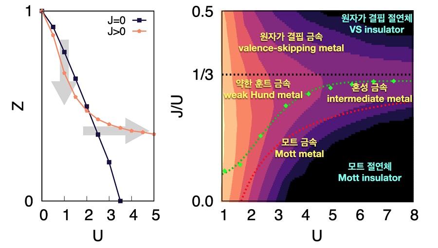 그림 1. 훈트 상호작용 증가에 따른 금속의 성질 변화 양상을 보여주는 그림