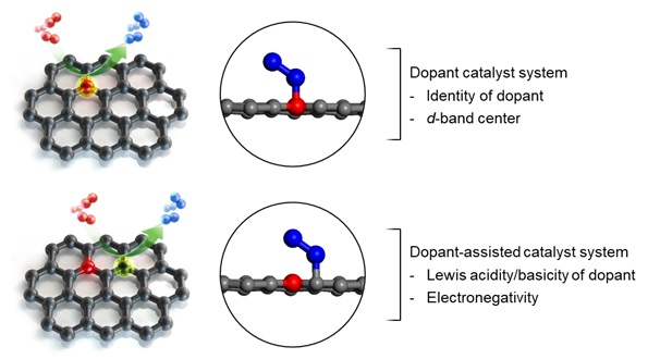 그림 1. 단일 원자 촉매의 표면에서의 화학 구조에 차이에 대한 비교 모식도. (상) 단일 원자의 직접 활성화 (하) 단일 원자의 주변 원소에 의한 간접 활성화