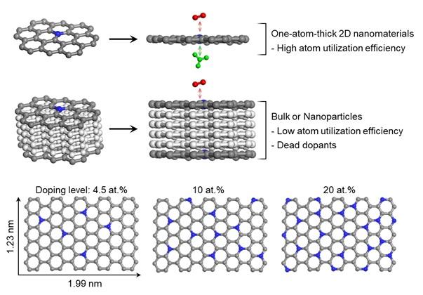 그림 2. (상) 단일 원자 촉매 제조시 지지체 두께에 따른 구조적 차이점 비교 모식도와 (하) 단일 원자 도핑양에 따른 촉매 구조 비교 모식도