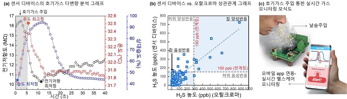 그림 3. 센서 디바이서의 날숨가스 다변량 분석 그래프