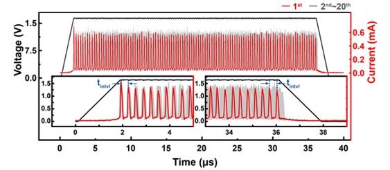 그림 1. 모트 전이 소자의 열적 무작위성에 의한 불균일한 진동을 보여주는 실험결과